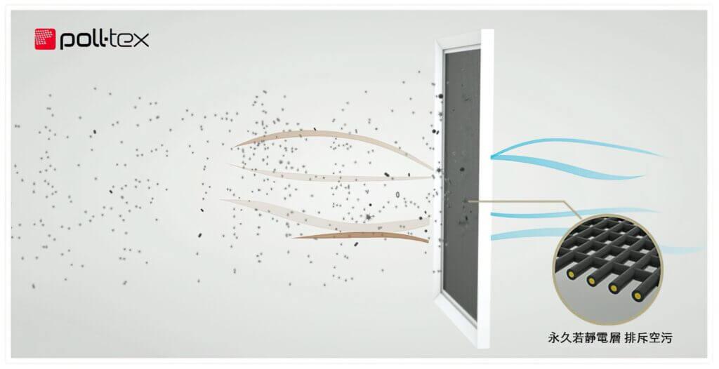 Poll-tex防霾紗窗阻隔技術來自荷蘭百年紡織技術